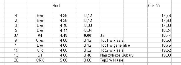 Analiza zakrętu 8. rundy SuperOES Tor Kielce 2014
