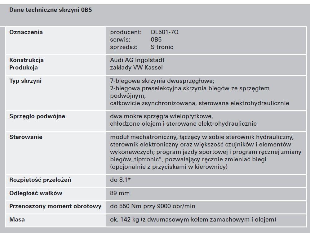Dane techniczne skrzyni 0B5
