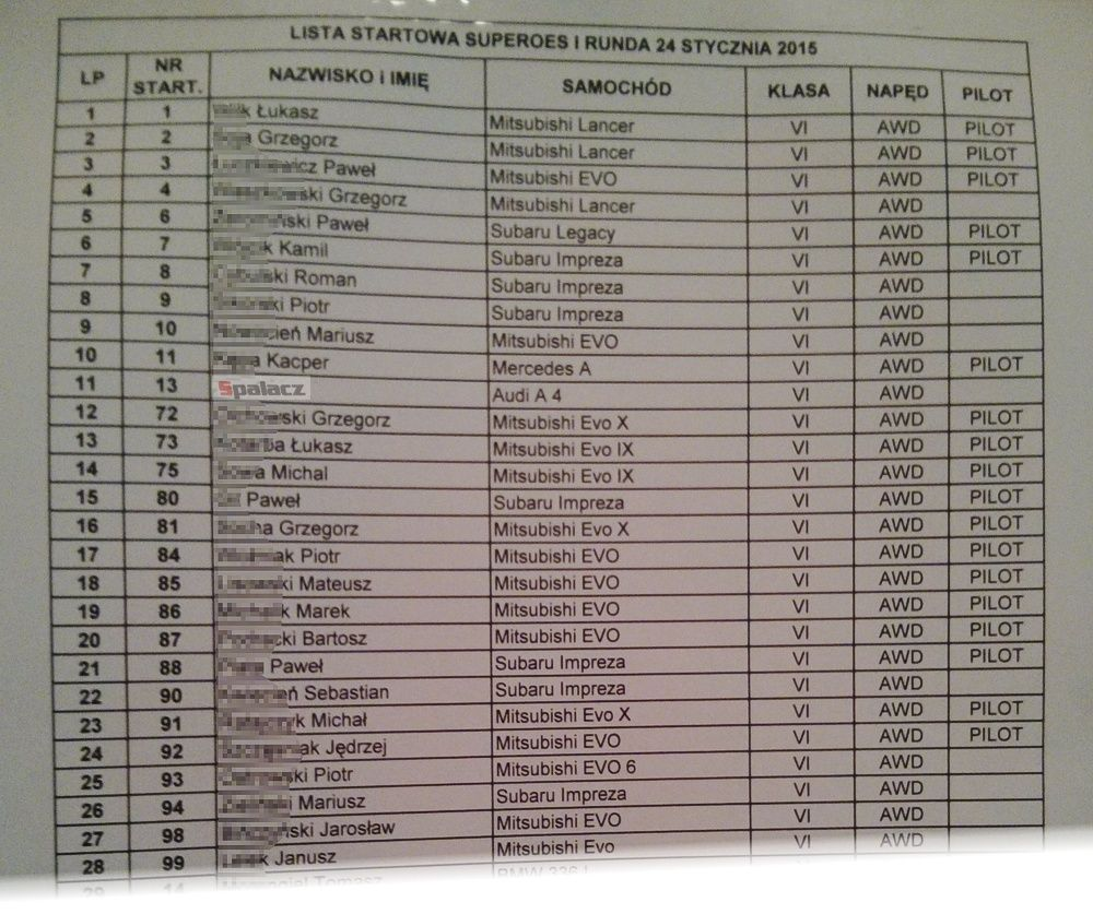 Lista startowa klasa 6 na 1. runda SuperOES Tor Kielce 2015