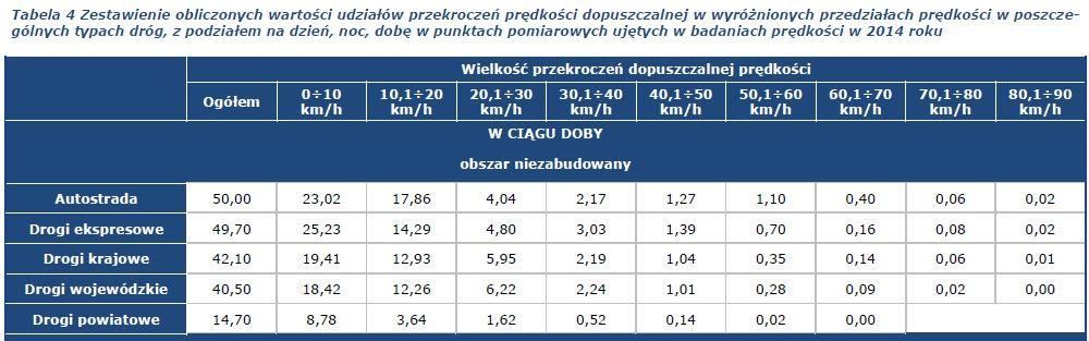 Prędkość na drogach 2014