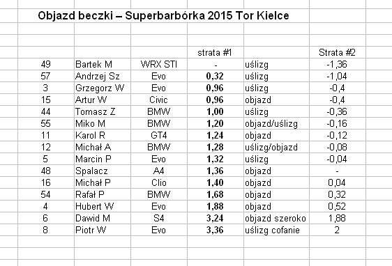 Superbarbórka 2015 objazd beczki