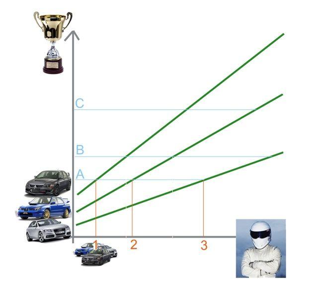 wykres kierowca i samochód