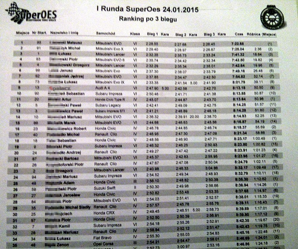 Wyniki po 3. przejeździe na 1. runda SuperOES Tor Kielce 2015