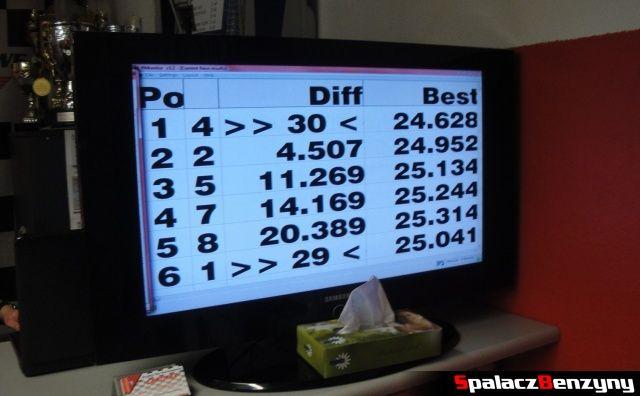 Wyniki turnieju kartingowego GP Olimp 2012